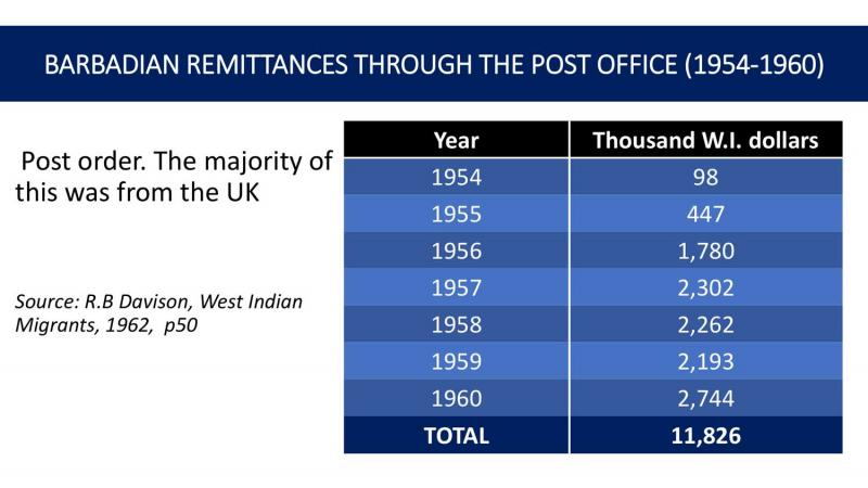 Barbadian remittances through Post Office 1954-1960 (Credit Henderson Carter)