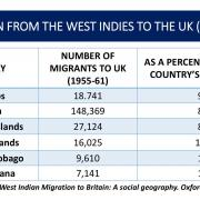 Migration from West Indies to UK 1955-1961 - Courtesy Dr. Henderson Carter